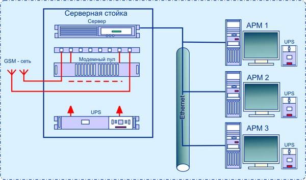 Структурная схема ДЦ с использованием канала связи по GSM-сети.