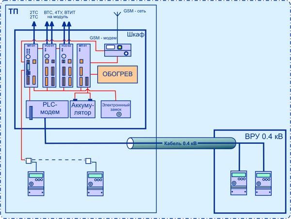 Структурная схема полного варианта оборудования ТП.  Преимущества использования GSM-сети. одновременное использование...