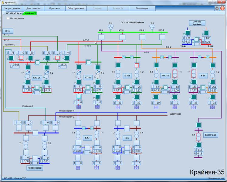Мнемосхема сетевого района 35 кВт