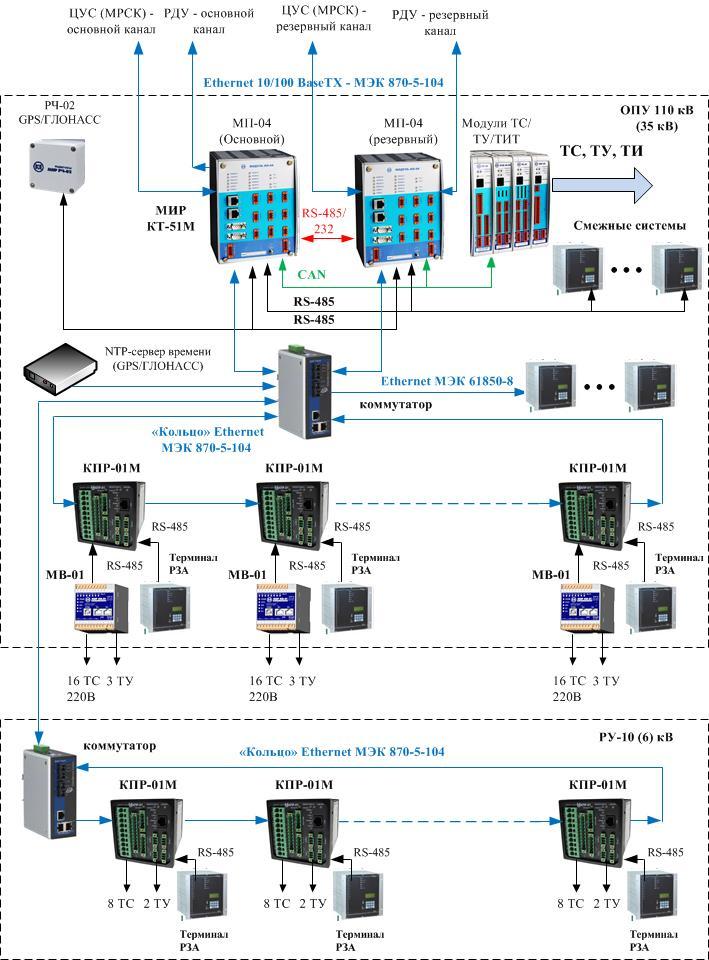 Структурная схема системы на
