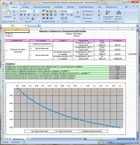 Отчет - Анализ стоимости энергопотребления