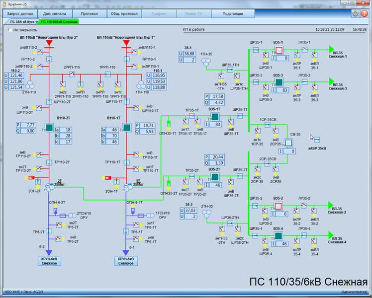 Мнемосхема подстанции 110 кВт