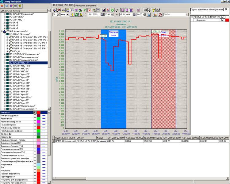 Суточный график мощности с временными зонами